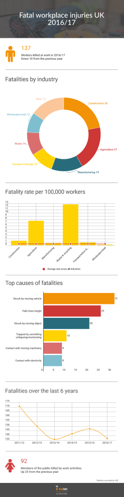 Fatality statistics infographic